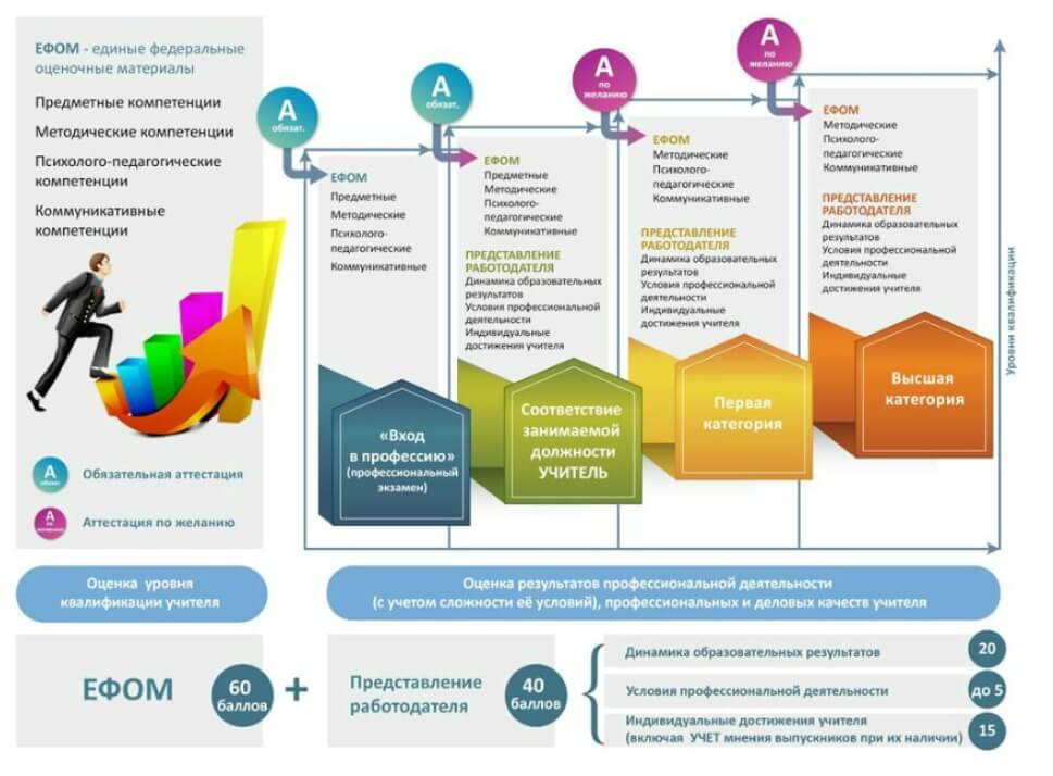 Модель аттестации учителей на основе ЕФОМ