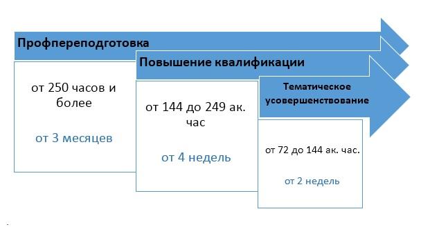 Постдипломное медицинское образование москва санктпетербург ординатура платно и бесплатно закупка металла в Ивановка