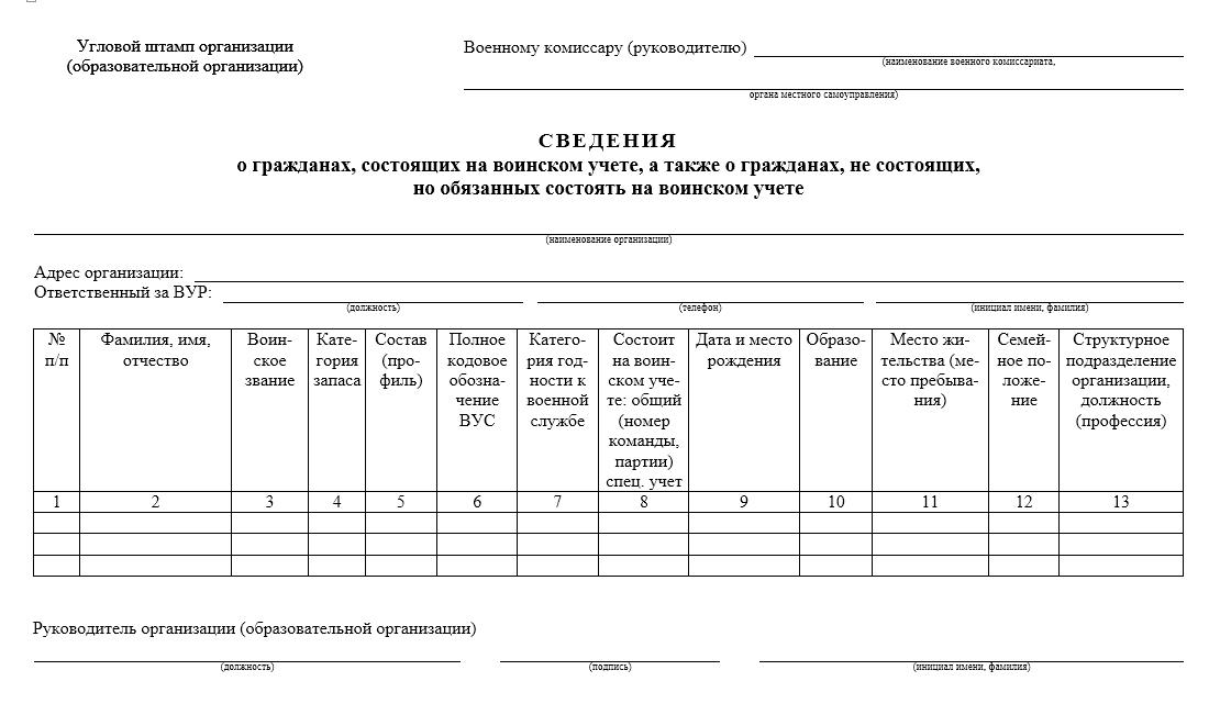 Правила постановки на воинский учет при временной регистрации уфмс рф патенты на работу